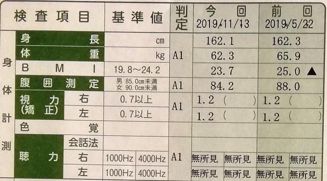 20191113健康診断結果 (3).jpg